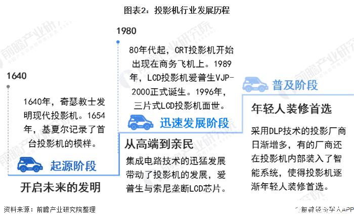 图表2:投影机行业发展历程