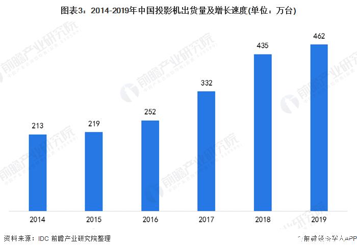图表3:2014-2019年中国投影机出货量及增长速度(单位:万台)