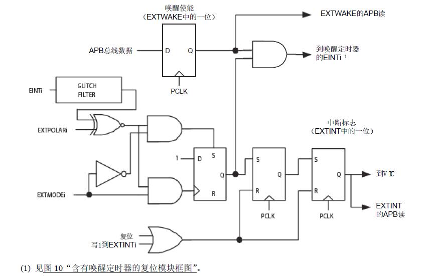 LPC2101和LPC2102及LPC2103微控制器的使用指南
