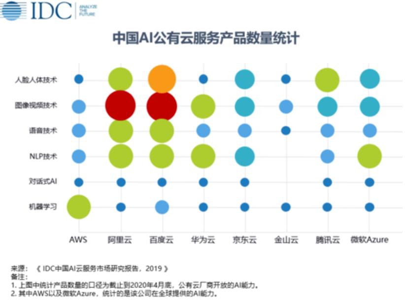 中国A聚美优品注销账号I云市场 阿里云和百度云表现优异-奇享网