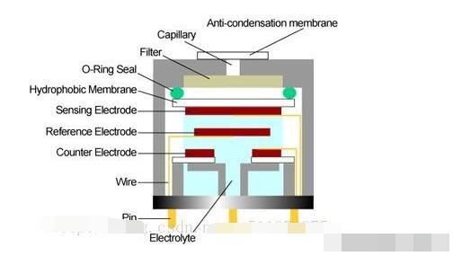 电化学传感器的知识点汇总