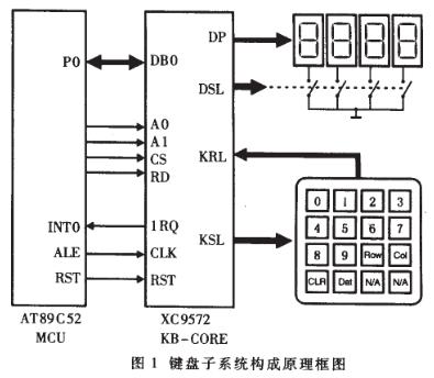 基于CPLD芯片实现专用键盘芯片KB-CORE的功能设计方案