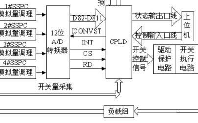 基于PLD器件EPM3256ATC144-10芯片实现固态功控系统的设计