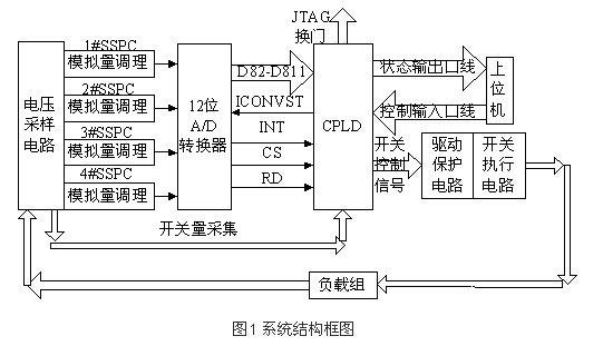 基于PLD器件EPM3256ATC144-10芯片實現固態功控系統的設計