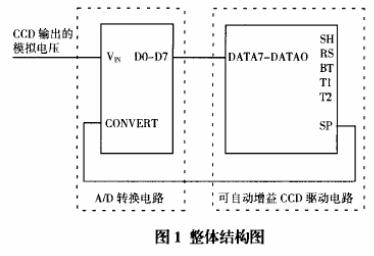 基于CPLD器件和tcd1201d芯片實現CCD...