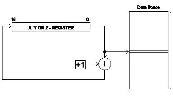 AVR單片機的指令系統詳細概述