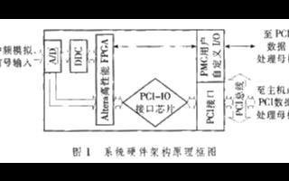 基于ADSP-TS201DSP芯片實現衛星系統的數據采集卡設計