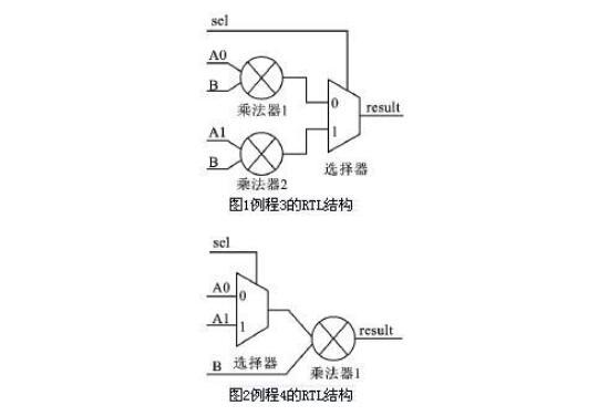 VHDL電路設計的優化問題解決