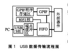 基于DSP实现USB芯片的固件程序流程和设计