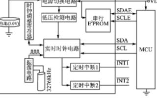 基于ATmegal6單片機實現SD2200L的TWI接口設計