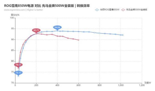 笔记本电脑:850W电源和550W电源的区别