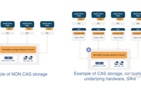 容器附加存儲 CAS 解析