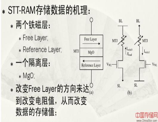STT-RAM存儲技術簡述