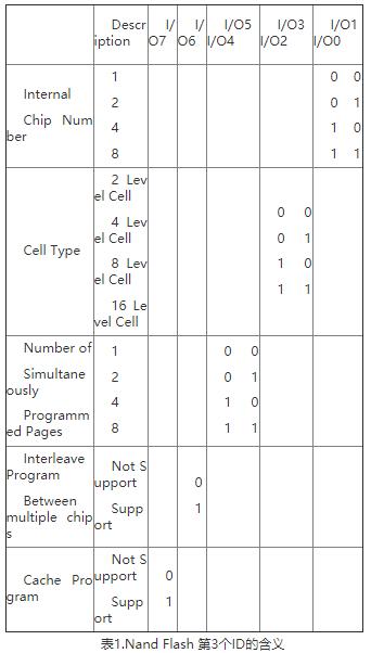 如何識別SLC還是MLC閃存