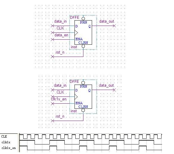 基于D觸發器實現時鐘電路同步設計