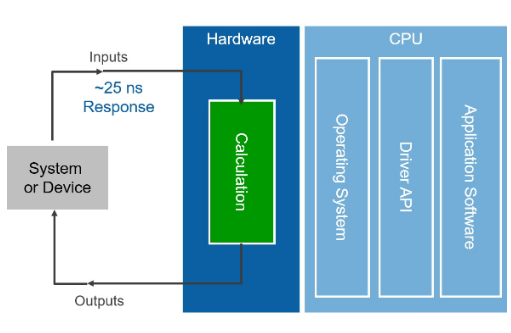 FPGA的基础知识和工作原理分析