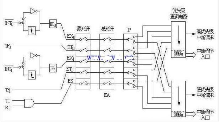 单片机串行口中止程序说明