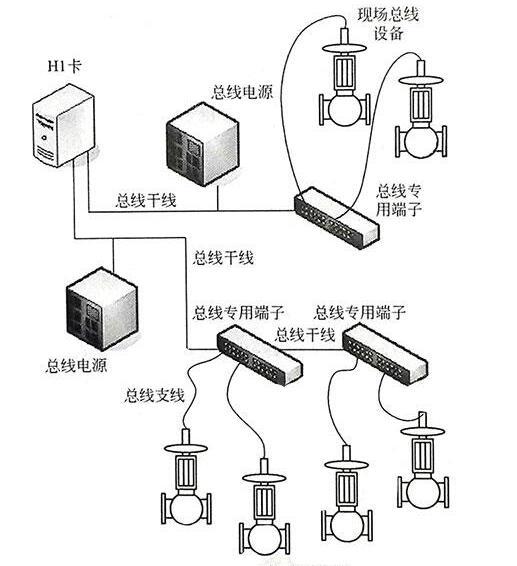 FF总线仪表类型和网络连接方式