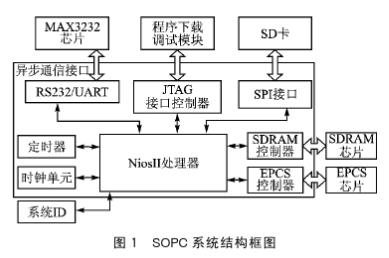 基于FPGA和Nios II处理器IP软核实现实现SD卡接口和文件系统的设计