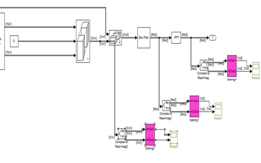 使用OFDM調制解調傳輸實現通信系統的資料說明