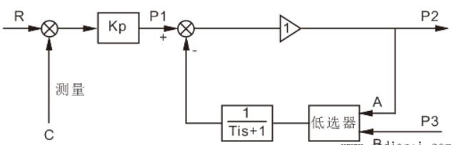 五种控制器抗积分饱和的方法
