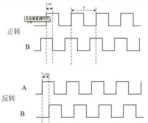 单片机如何接收编码器发送的信号