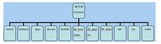 uboot它的作用是什么,它可以用來解決什么問題
