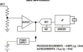 采用DAC/比较器架构代替集成ADC轻松解决应用...