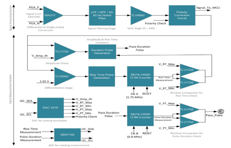 软件可配置的心脏起搏器检测模块参考设计