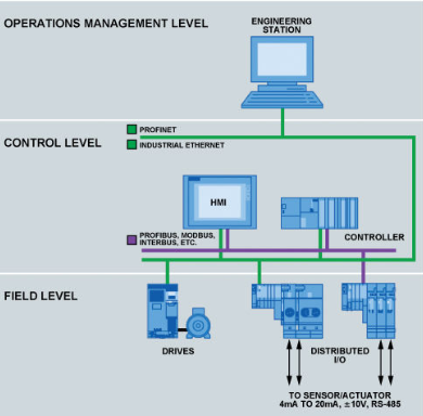 基于AD5755数模转换器提高PLC设计效率并降低功耗