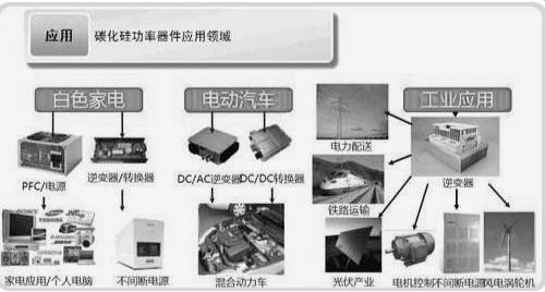 碳化硅單晶體二極管的優勢及應用范圍
