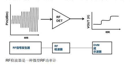 RF检波器的简介和应用详细说明