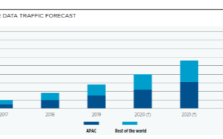 亞太2G/3G退網經驗白皮書發布,為全球運營商平滑退網提供參考