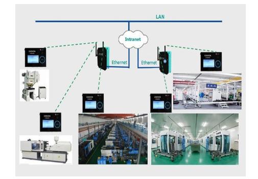 工業生產設備數據采集解析