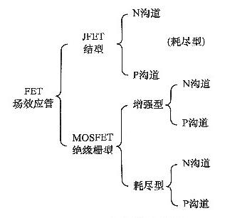 场效应管的应用类型有哪些,都有什么作用