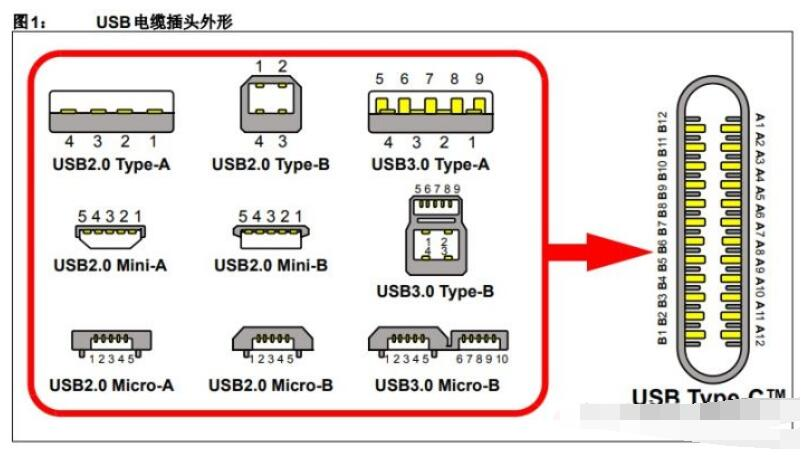 usb2.0接口與usb3.0接口有什么區別