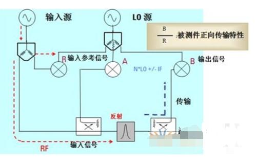 网络分析仪的组成结构和工作原理