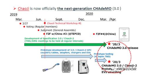 ChadeMO 發布的Chaoji充電接口