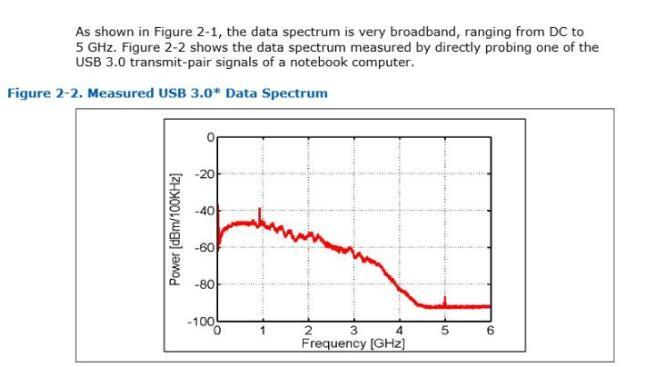 Wi-Fi和USB3.0會互相干擾的原因