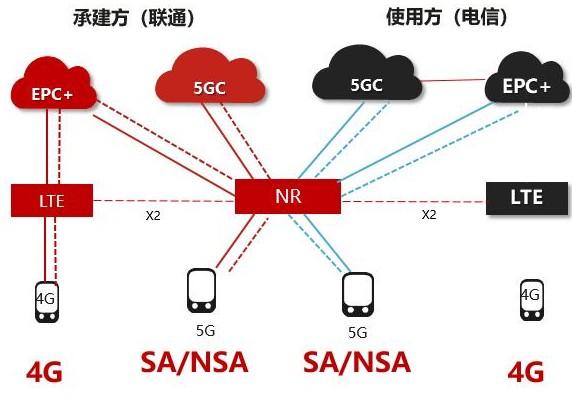 5G網絡包含NSA和SA兩種組網方式