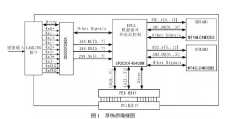 基于PCI Express总线的CamLink接...