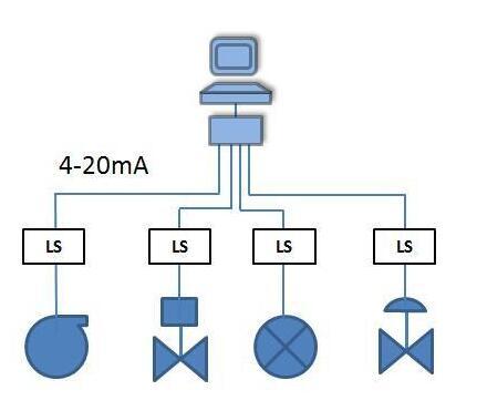 FF現場總線或成為未來工業控制系統的主流