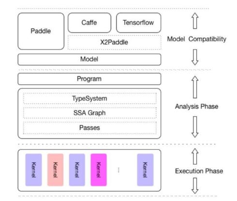 深度学习框架大PK