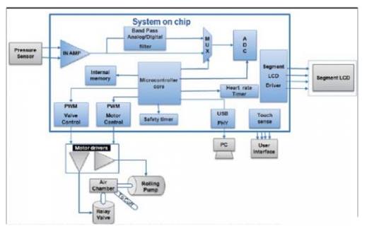 便攜式醫療電子設備SoC的重要性