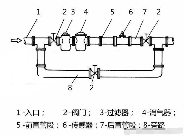 液体涡轮流量计连接管道的安装要求