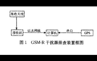 基于GPS定位技術優化GSM-R網絡提高系統的運行可靠性