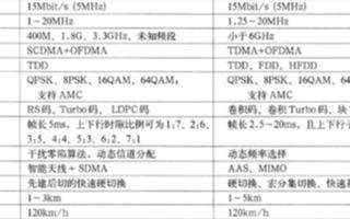 WiMAX和McWiLL兩種接入技術的概念及應用對比
