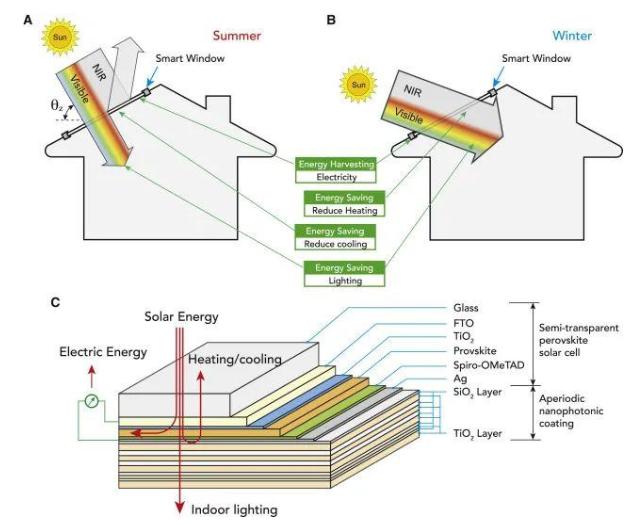 智能窗戶:利用太陽能并巧妙地處理太陽光,來節約能源并降低成本