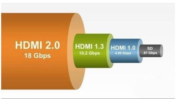 """HDMI 2.1可讓電視等顯示設備實現""""超頻"""",讓畫面更順暢"""