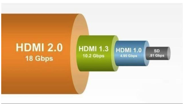"HDMI 2.1可让电视等显示设备实现""超频"",让画面更顺畅"